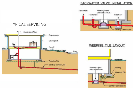 Commercial Backwater Valve Location
